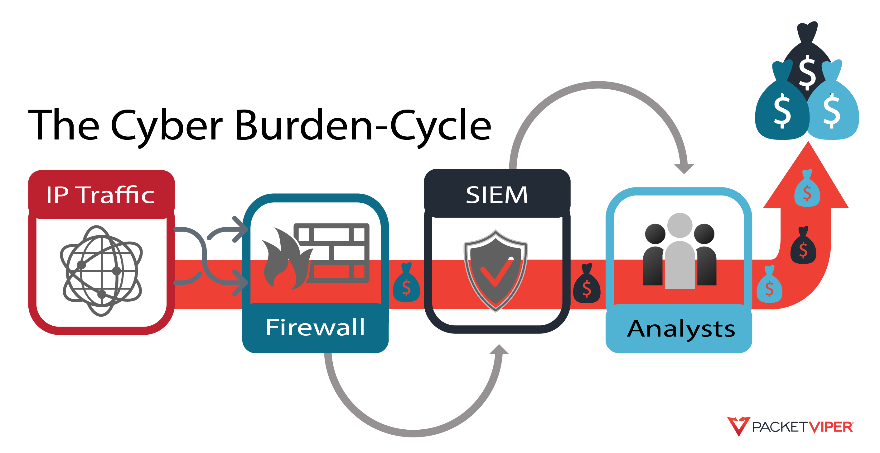 cybersecurity burden-cycle