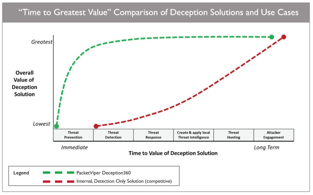 Deception360 Time to Value