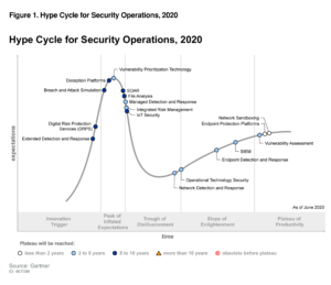 Deception Technologies Continue Along Innovation Trigger Curve of Gartner Hype Cycle for Security Operations